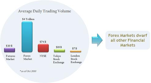 What is forex forex trading involves